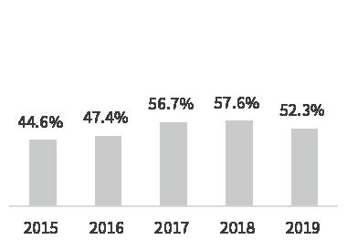 負債率グラフ
