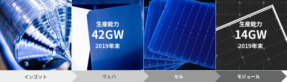太陽電池モジュール製造工程