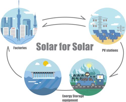 Solar for Solar