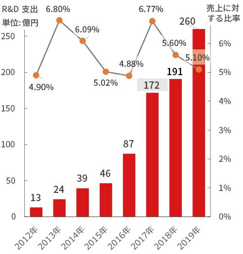 研究開発投資推移グラフ